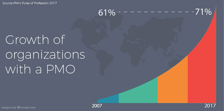 Image showing the growth of organization with a PMO