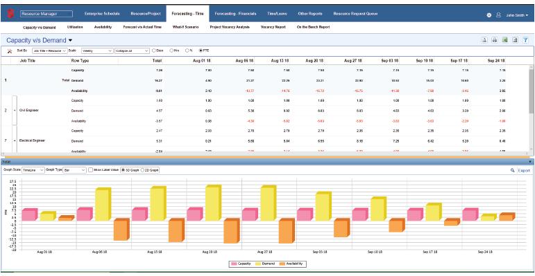 Resource Scheduling Tool Benefits
