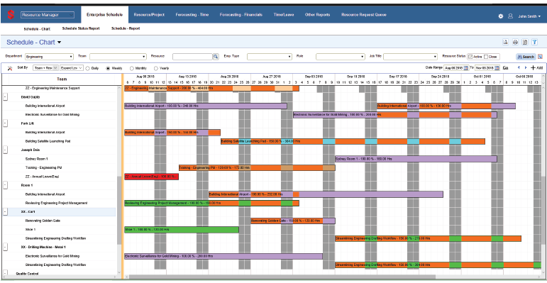 Resource Scheduling Software Benefits