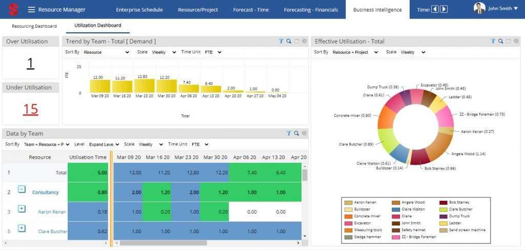 Comprehensive resource utilisation dashboard